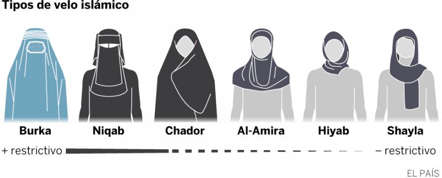 Portada  Cómo identificar los velos islámicos